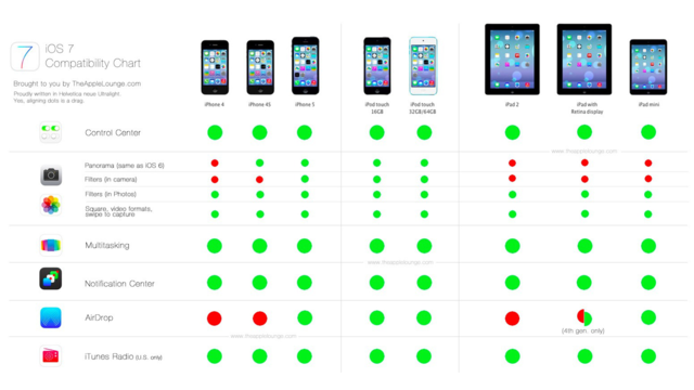 The Prettiest Way to Find Out What iOS 7 Features Your iPhone Won't Get