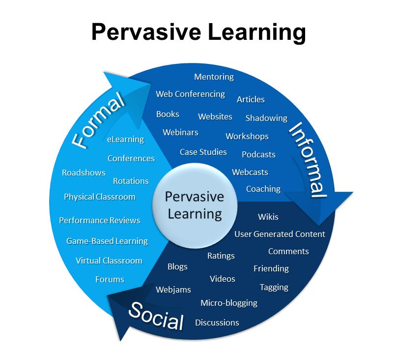 3-33 Learning Model