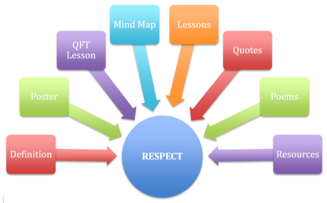 Respect Great Expectations