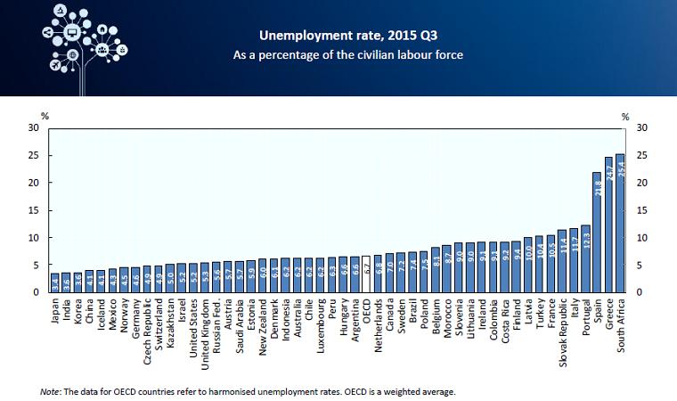 Ποσοστό ανεργίας