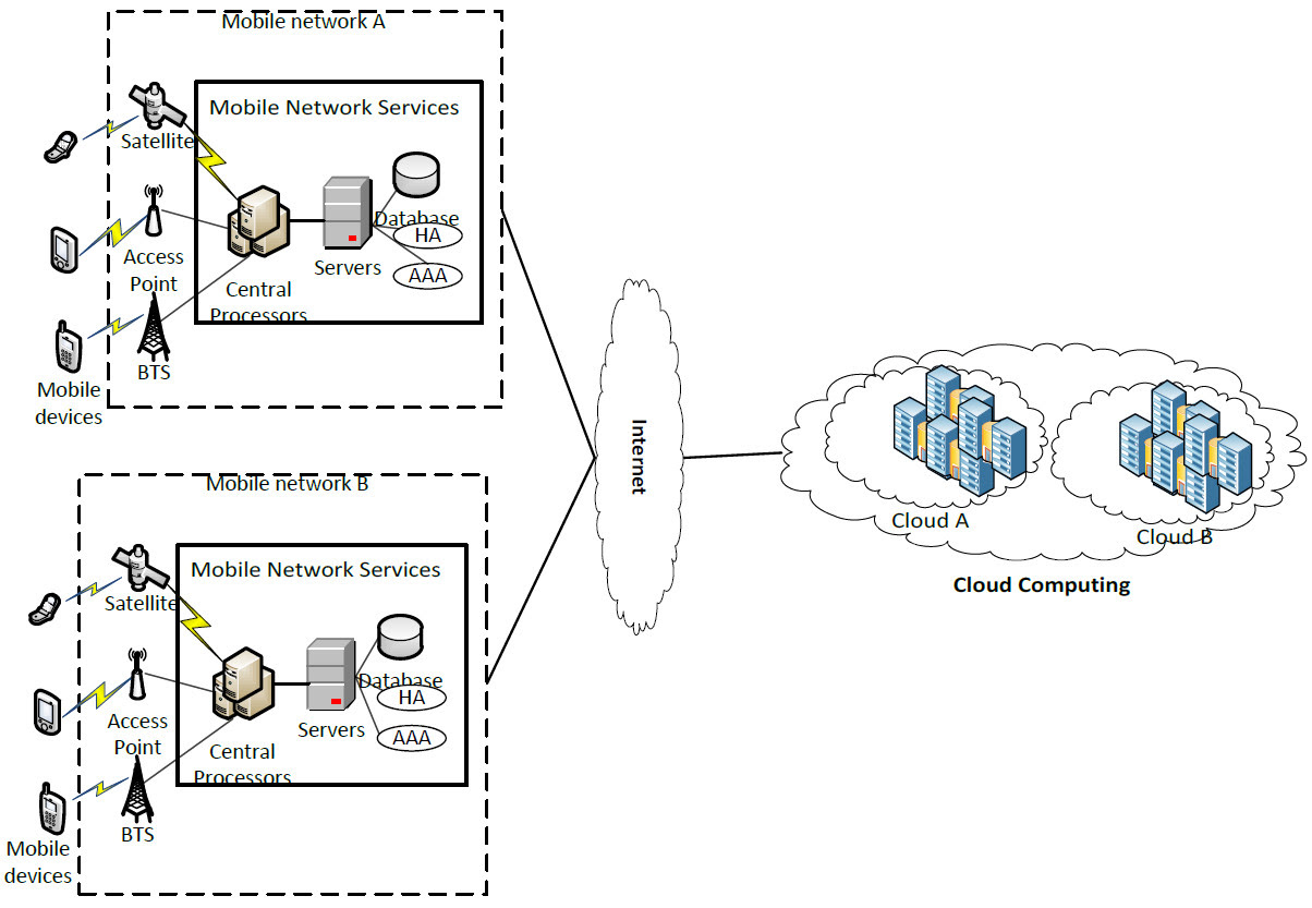 Mobile cloud computing - Wikiwand