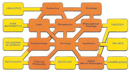 Risultati immagini per branch of philosophy