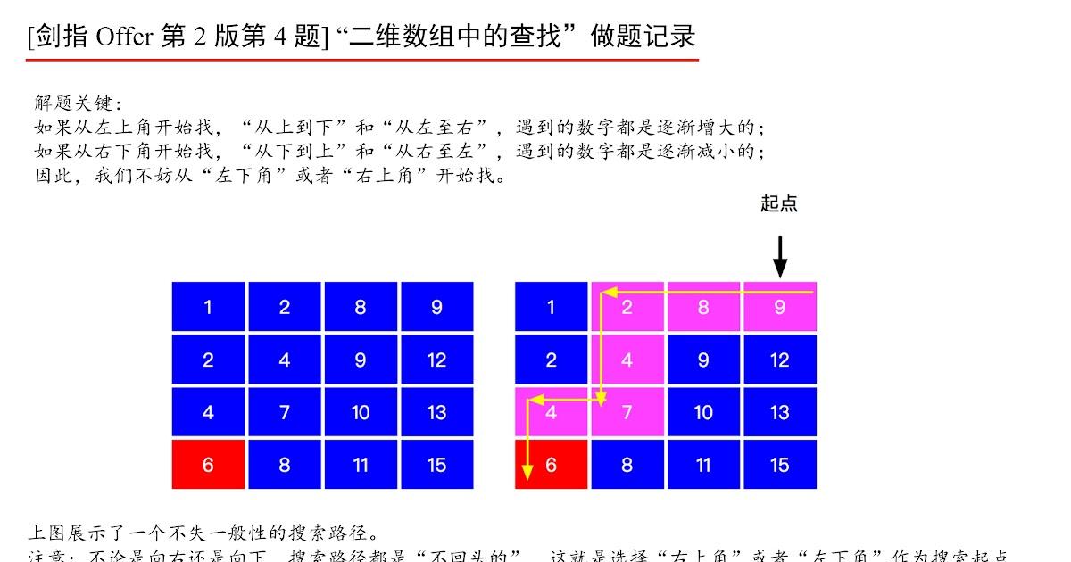 Massive Algorithms: LeetCode 240 - Search a 2D Matrix II