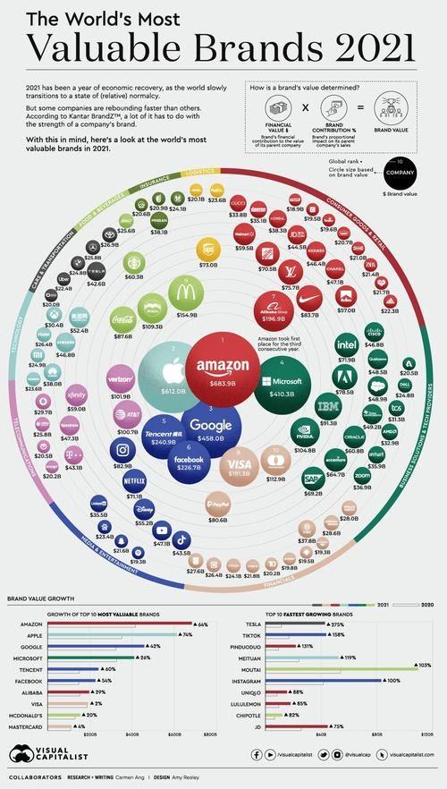 Visualización de las 100 marcas más valiosas del mundo en 2021