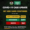 387 new cases of COVID-19 recorded in Nigeria as total number hits 9302