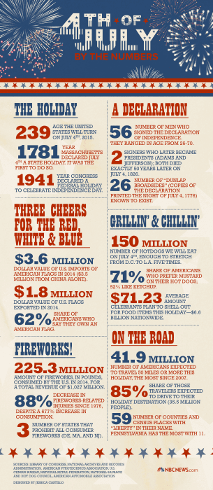 July Fourth by the numbers