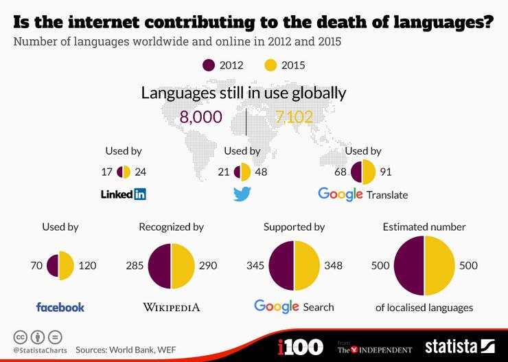 Pérdense linguas malia que os servizos en liña se amplían a máis idiomas.