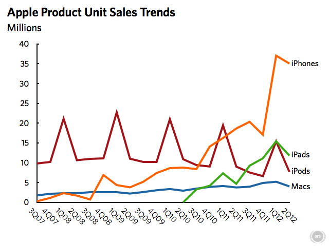 NPD: iPad quickly eclipsing iPod as people's first Apple product