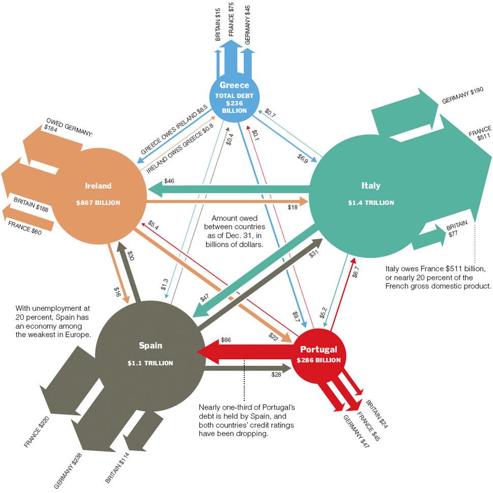 Graphic: Web of Debt