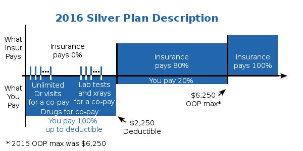Obamacare Health Plans in California - Benefit Details