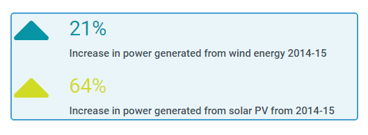 China-solar-and-wind-increase1