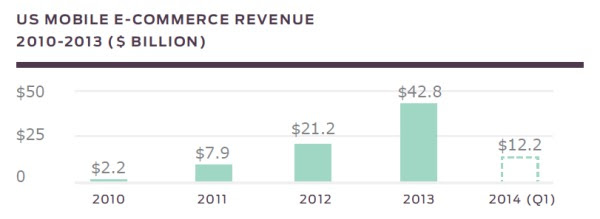How to Make Mobile eCommerce Convert: What's Effective In Mobile Design Right Now image Custora mobile report revenue 1