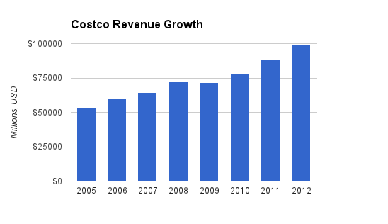 Costco Revenue