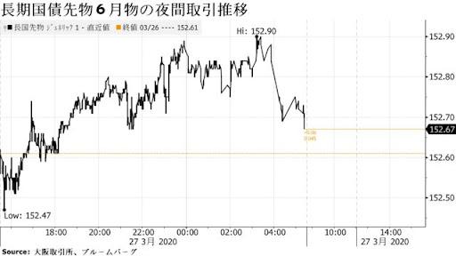 債券は上昇か、米長期金利の低下受け買い先行ー日銀買い入れも支え
