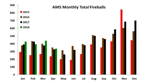AMS Monthly Fireball Totals as of 4/2018