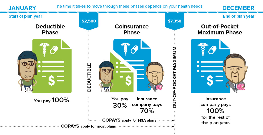 Insurance Costs Explained • Connect for Health Colorado