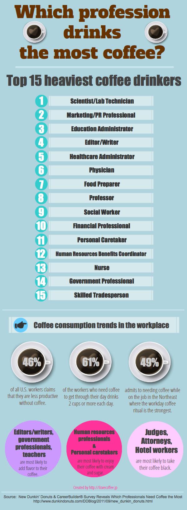 profession_coffee