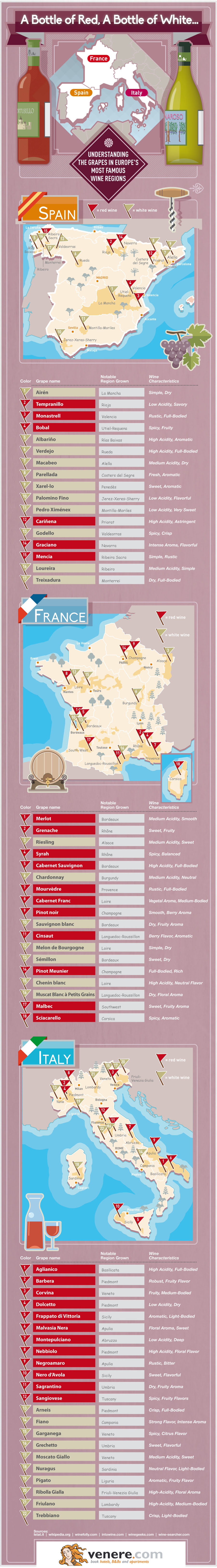 Infographic: A Bottle of Red, A Bottle of White: A Wine Map of Southern Europe