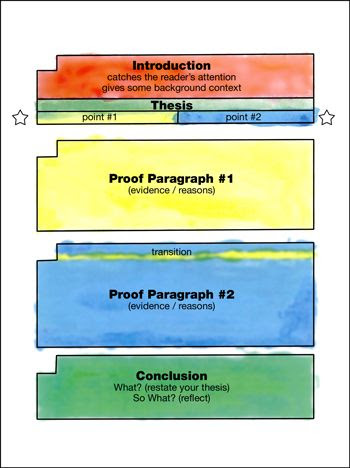 The Painted Essay for CCSS writing