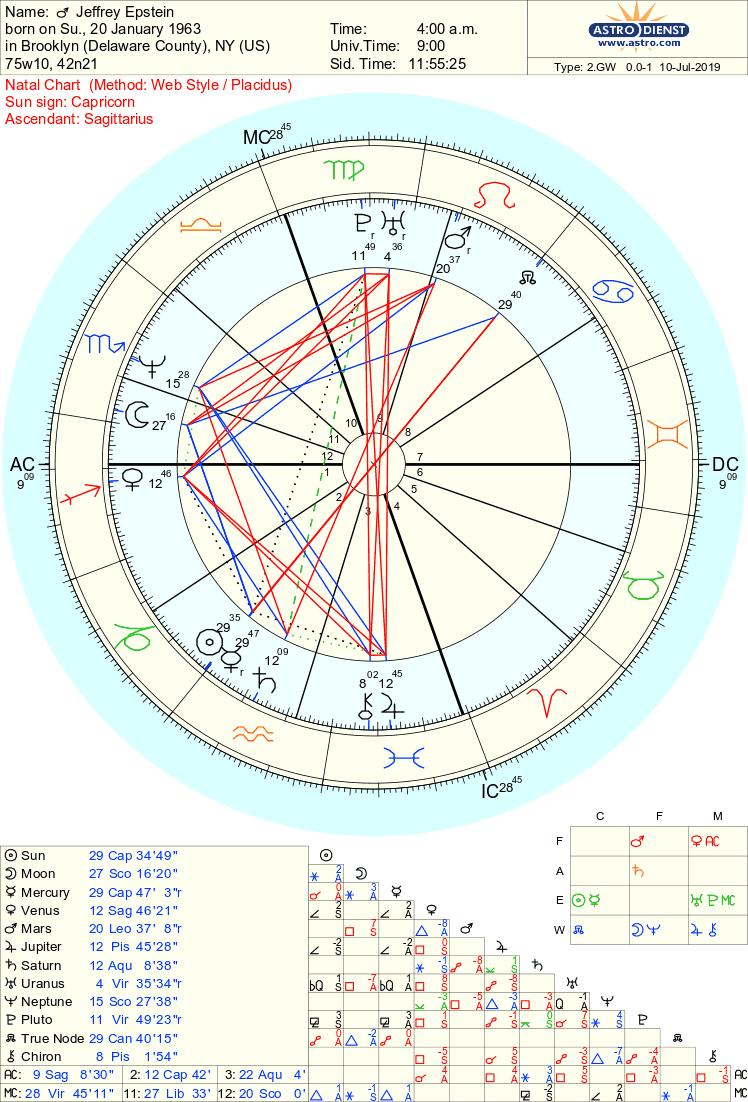 20 Giampaolo Di Cocco Astrology   Zodiac art, Zodiac and Astrology