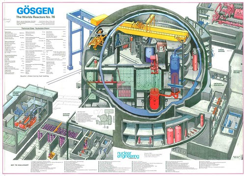 The World's Reactors, No. 76, Gosgen, Daniken, Switzerland. Wall chart insert, Nuclear Engineering, February 1980