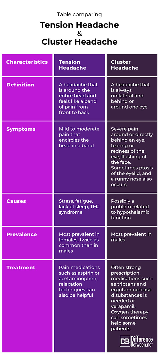 Difference Between Tension Headache and Cluster Headache ...