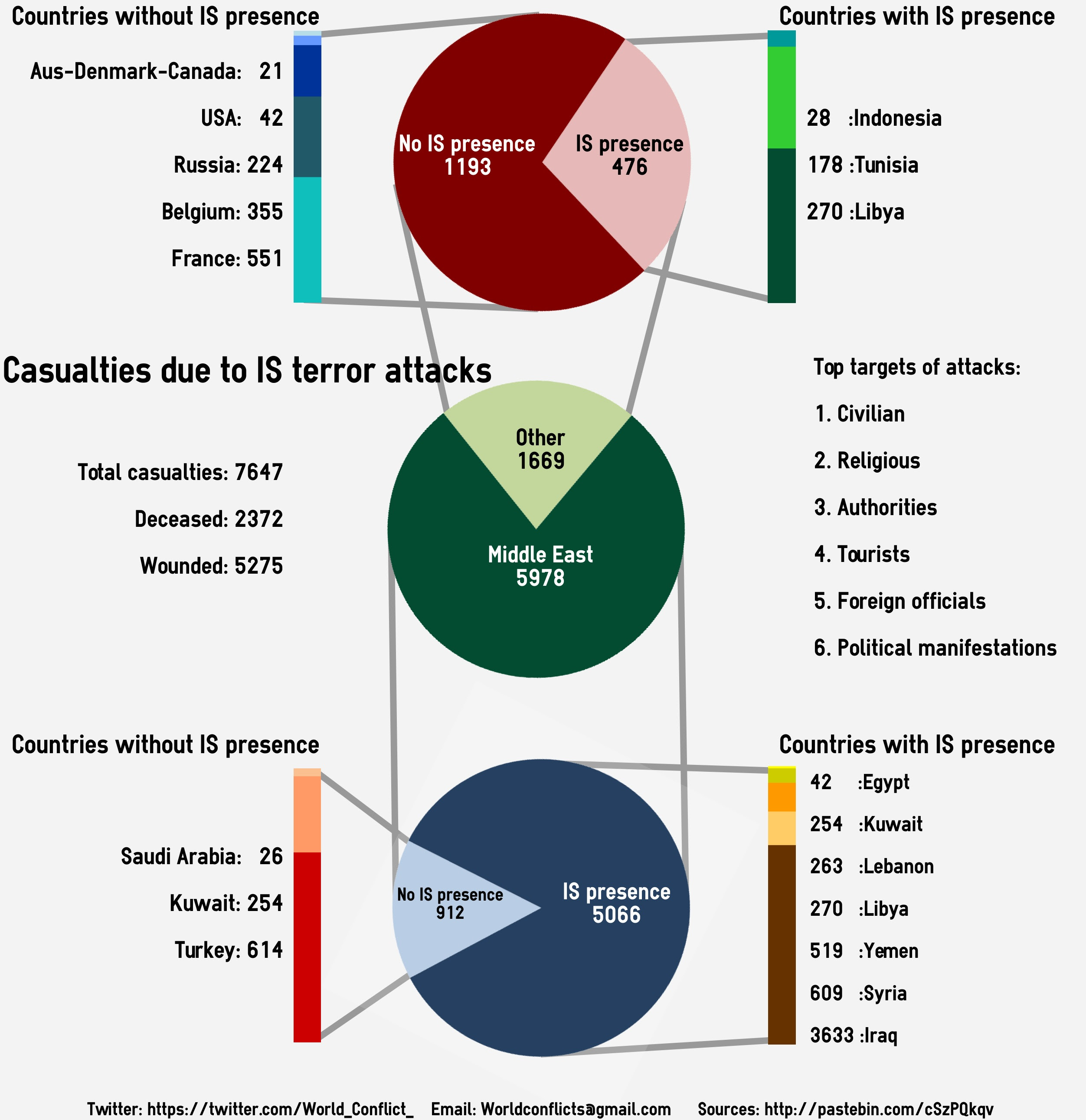 Terror attacks by ISIS around the world. [OC]