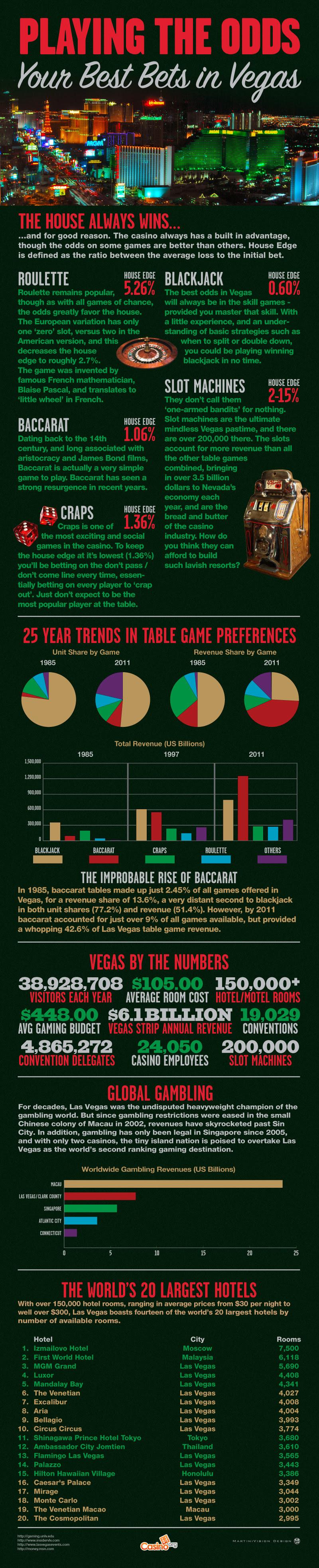 Las Vegas Games & Odds,Infographics