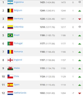 Ranking da Fifa em agosto (Foto: Reprodução / Fifa)
