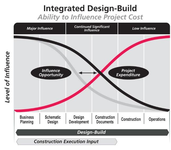 Designbuild Benham Architecture Engineering Designbuild Firm