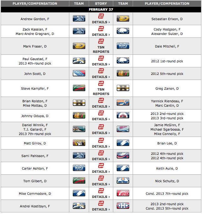 Nhl Hockey Teams List Wiki
