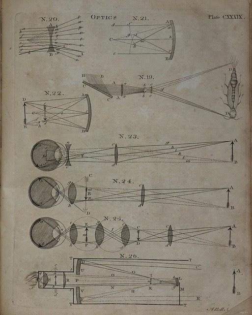Optics - Encyclopedia Britannica 1771 a
