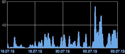 Grafik der Blogger-Seitenaufrufe
