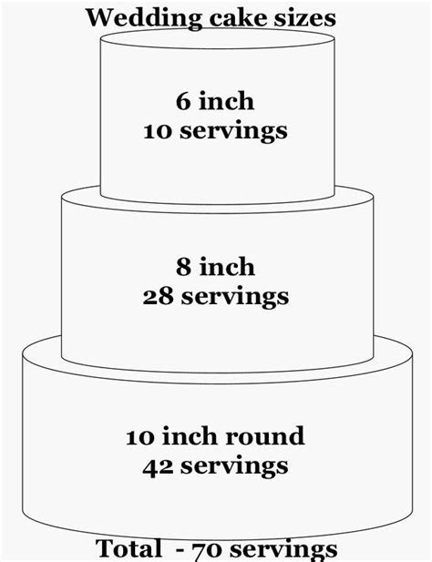 Cake sizes and serving guides