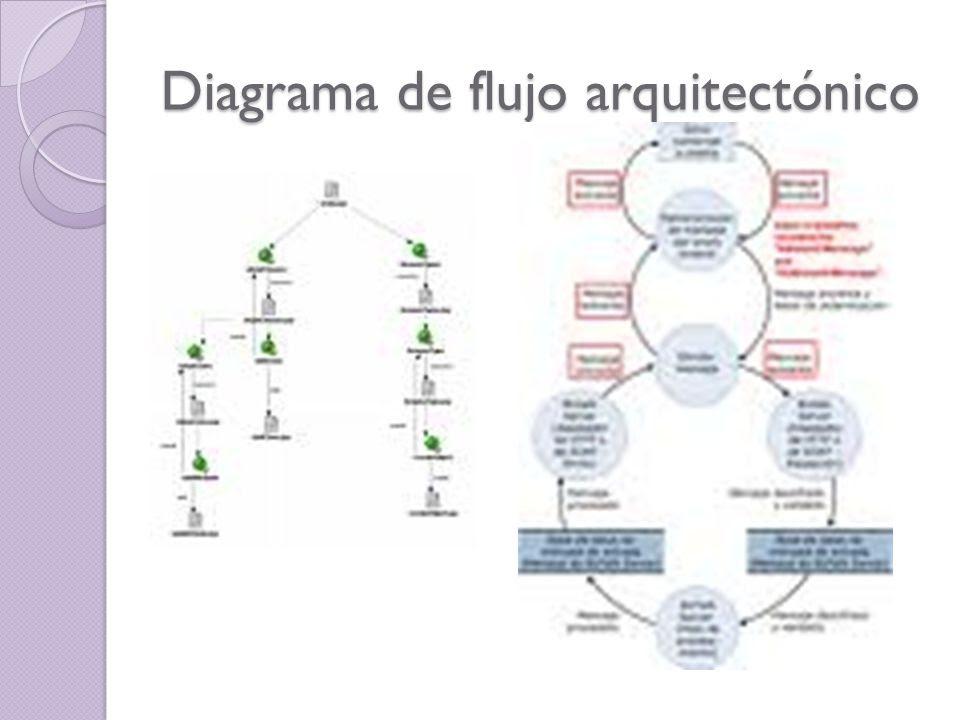 Diagrama+de+flujo+arquitect%C3%B3nico