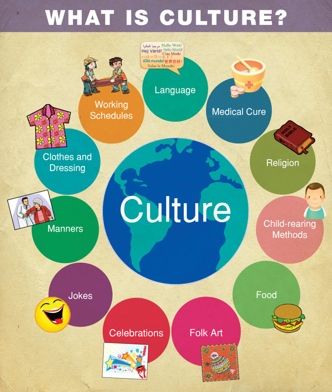 Cultures and Societies Content  Cultures and Societies