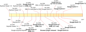 History timeline of Google Earth and KML