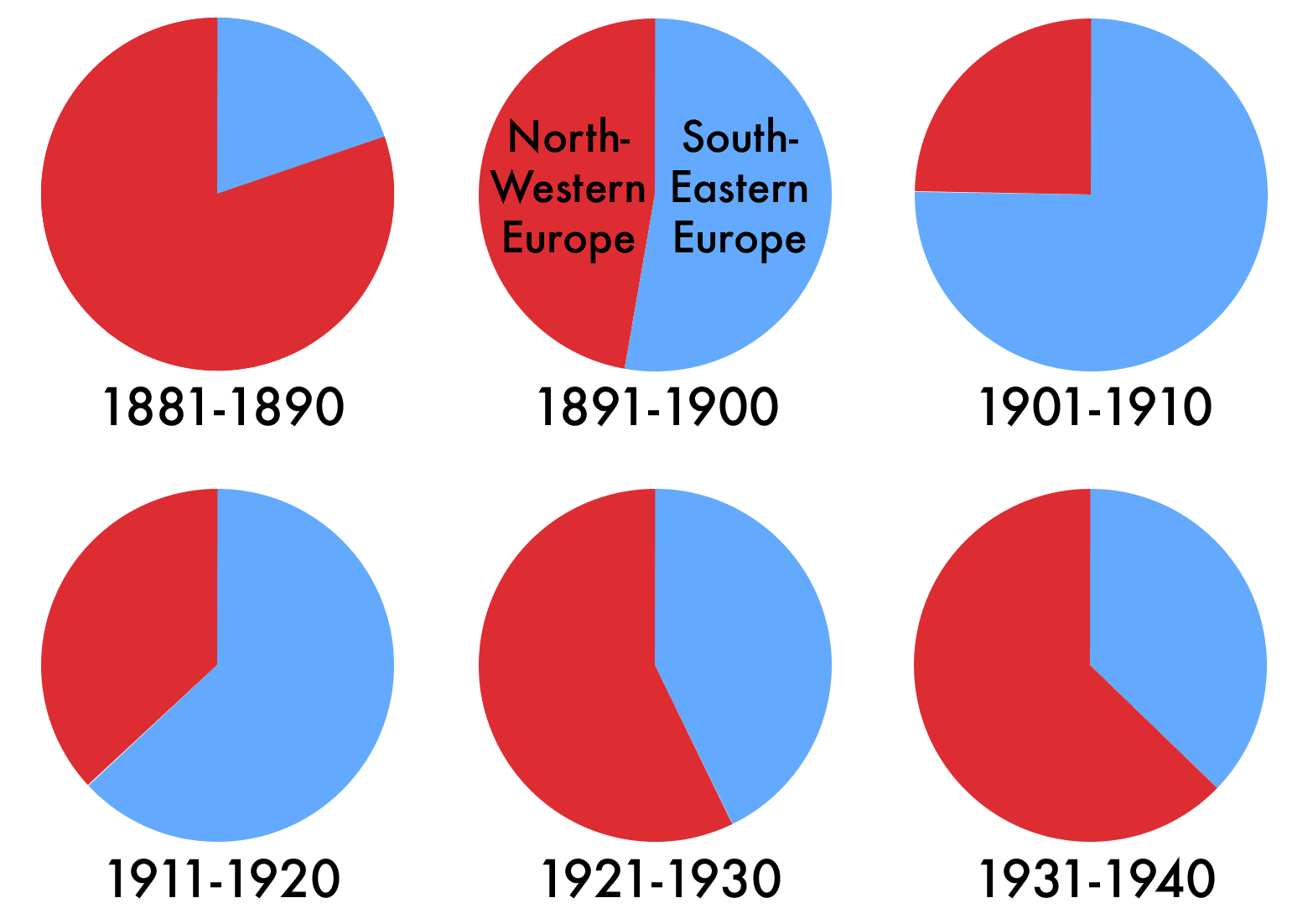Relative proportions of immigrants from Northwestern Europe (red) and Southeastern Europe (blue) in the decades before and after the immigration restriction legislation.