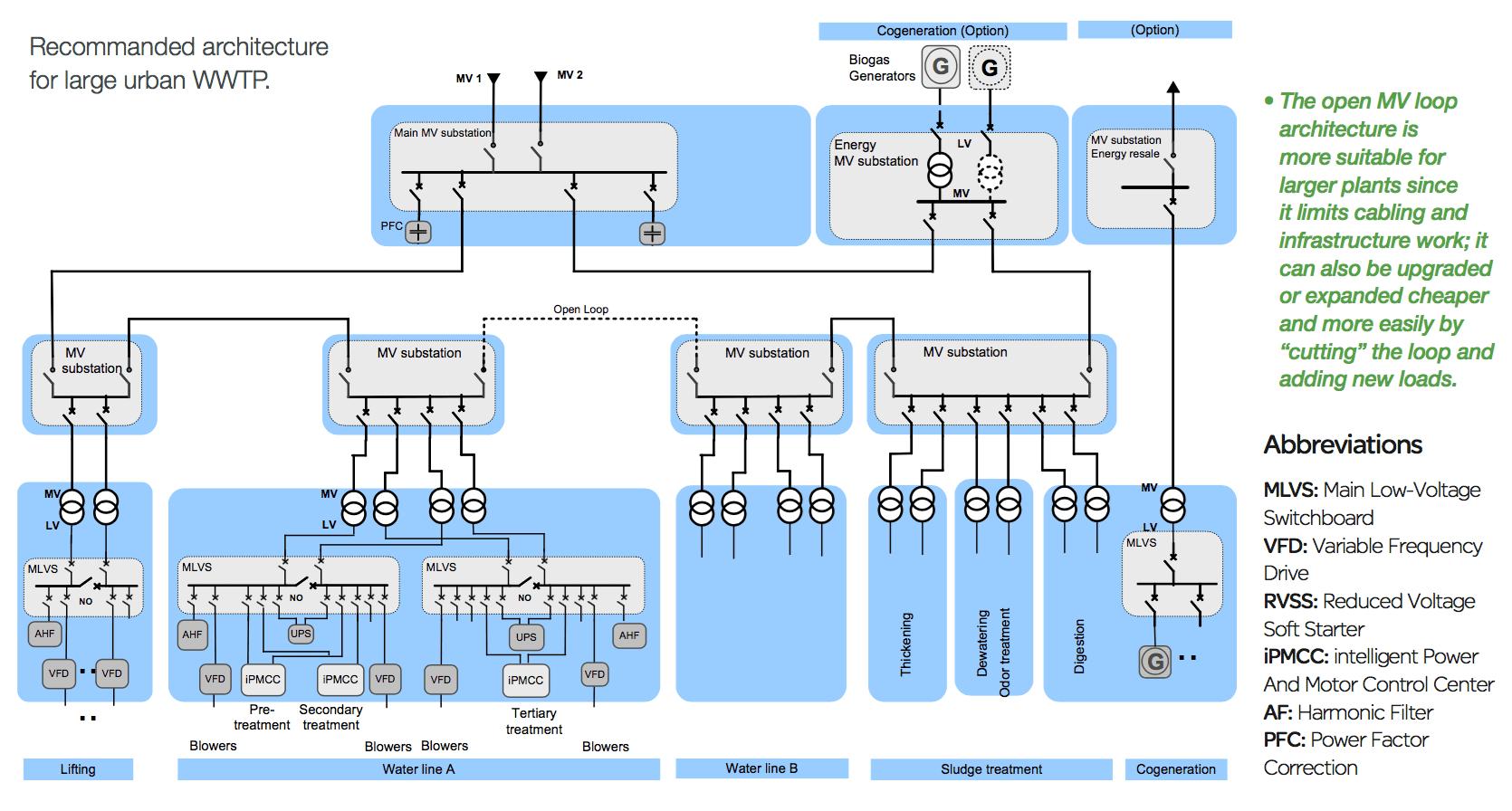 Generator Wiring Diagram further Single Line Diagram. on homemade wind