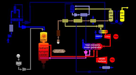 575px-IGCC_diagram.svg.png