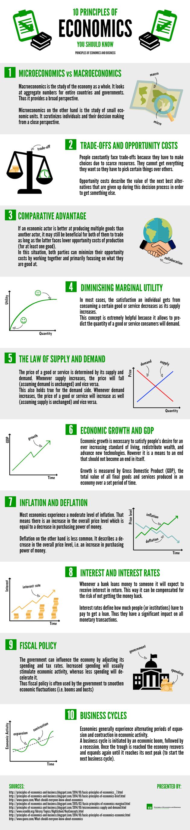 Infographic - 10 Principles of Economics You Should Know