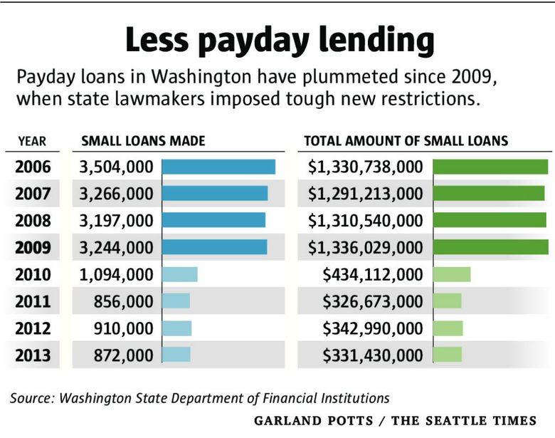 payday lending graph 780x615