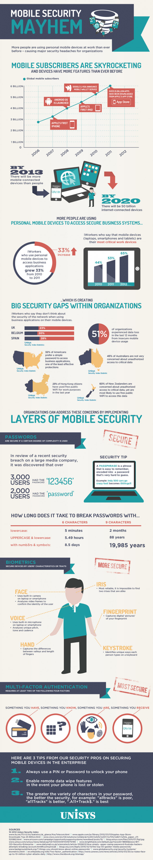 Mobile Security Mayhem: Unisys Security Index
