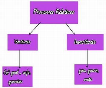 pronome-relativo