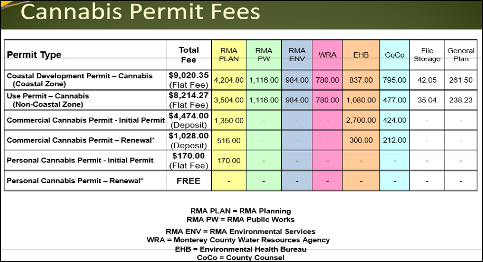 Commercial Medical Cannabis Permits Available in Monterey ...