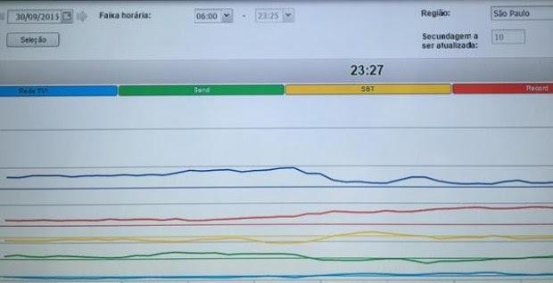 Sistema de medição de audiência em tempo real do GfK (Foto: Divulgação)