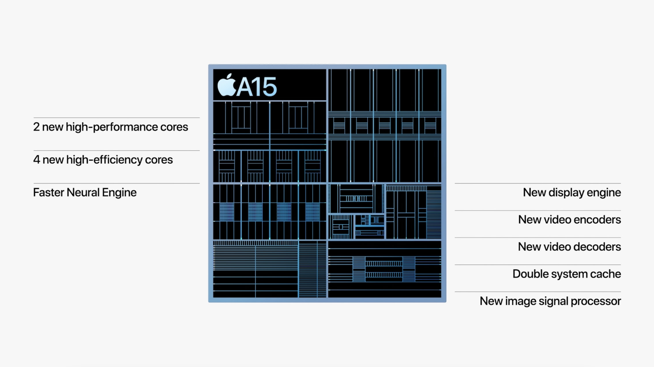 iPhone 13 versus iPhone 12 performance comparisons missing from keynote
