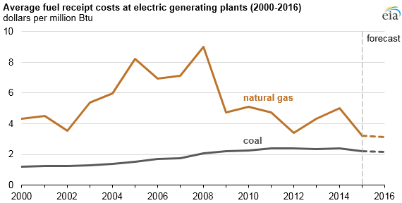 graph of average fuel receipt costs at electric generating plants, as explained in the article text
