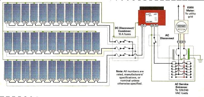 Home Solar Power - Costco