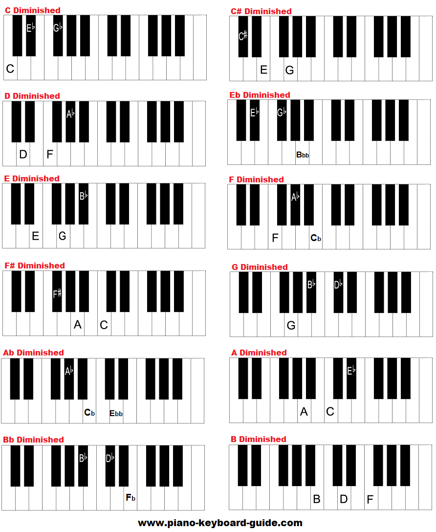 Free Piano Chords Chart Diminished And Augmented Chords
